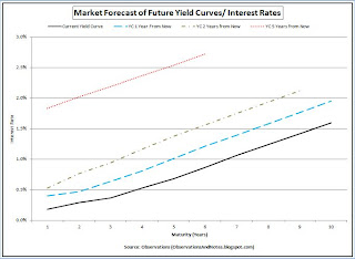 Future interest rate forecast: Yield curve 5 years from now
