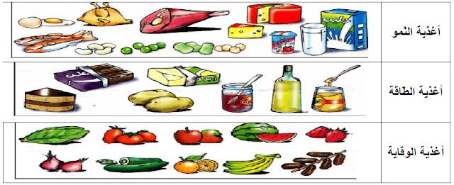 تنوع الأغذية بالنسبة للإنسان