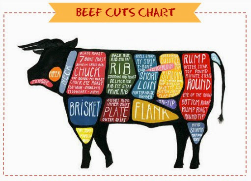 Beef-Cuts-Chart