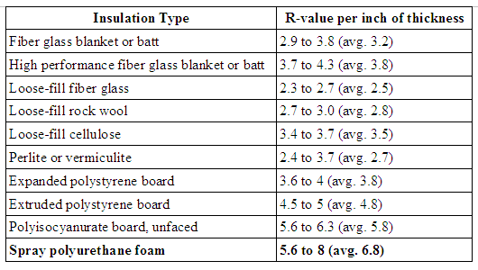 Comparison Of Ecofoam To Other Insulation Materials