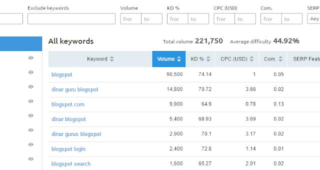 dinar guru blogspot keyword analysis
