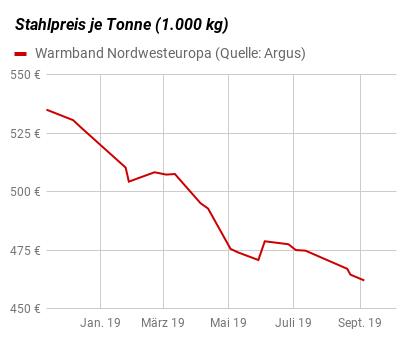 Entwicklung Stahlpreis warmgewalzter Stahl in Euro je Tonne (1.000 kg) grafisch dargestellt