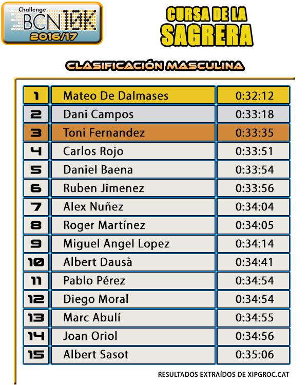 Clasificación Masculina - Cursa de la Sagrera 2016