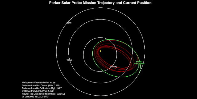 Parker Solar Probe's position, speed and round-trip light time as of Jan. 28, 2019. Credit: NASA