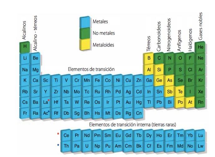 aqu esta el listado que te ayudar con el aprendizaje de los smbolos qumicos de los elementos representativos de la tabla peridica - Tabla Periodica Metales De Transicion Interna