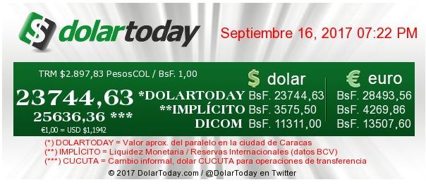 Valor del USD Paralelo hoy en Venezuela – Registro Histórico