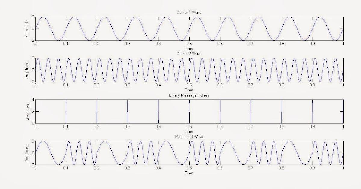 m qam modulation matlab code example - FREE ONLINE