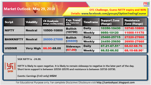 Indian Market Outlook: May 29, 2018