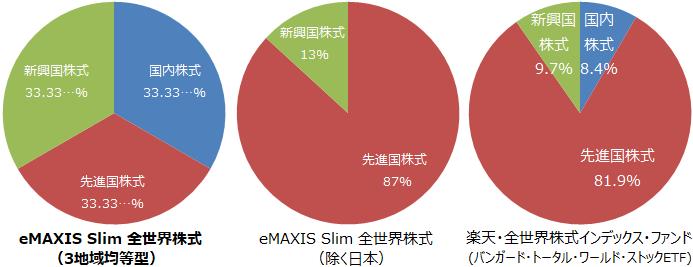 eMAXIS Slim 全世界株式(3地域均等型)、eMAXIS Slim 全世界株式(除く日本)、楽天・全世界株式インデックス・ファンドの地域別構成比