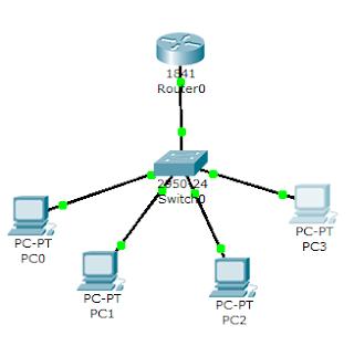 Konfigurasi VLAN menggunakan Switch dan Router pada Packet ...
