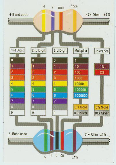 Teknik Instalasi Dan Tenaga Listrik Kode Warna Resistor