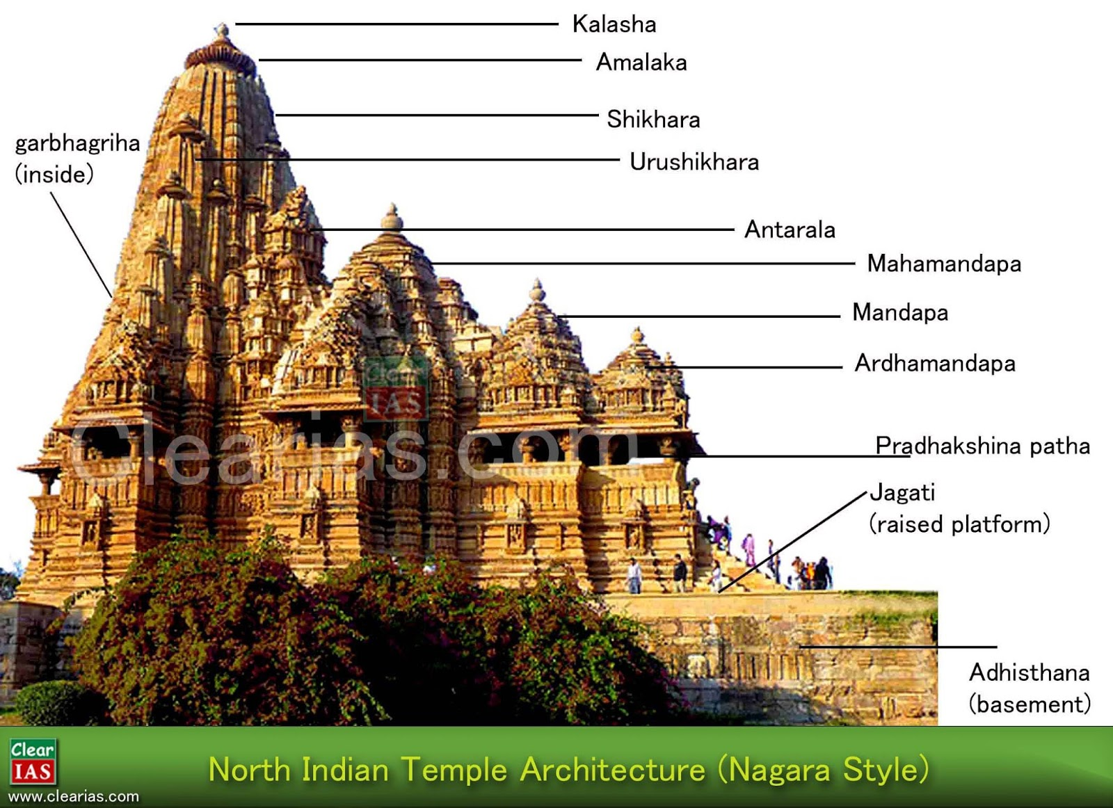 Temple Architecture and Sculpture – Hindu, Buddhist and Jain (Indian