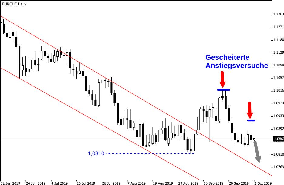 Zwei gescheiterte Versuche des Euro gegen den Franken zu steigen grafisch dargestellt
