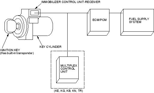 JAPANESE CAR SPECIALIST   Immobilizer System