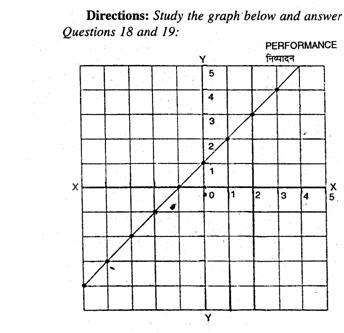 Free online practice objective Questions for exams