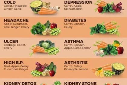 16 Cara Rawat Diri Dengan Buah dan Sayur