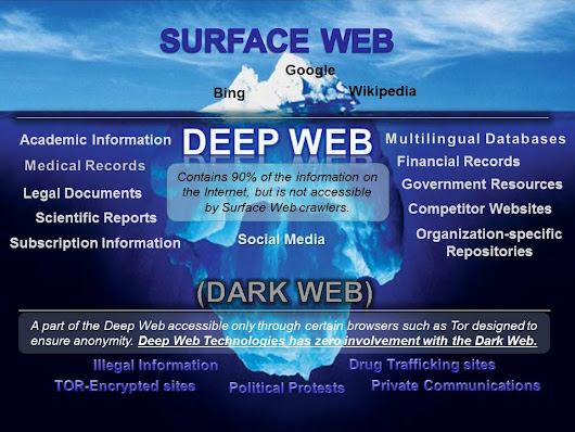 Dark web : Reality or just a show off?