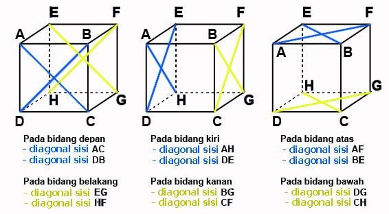 Diagonal Kubus