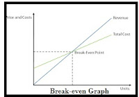 How to  apply  Break-even analysis in Business plan