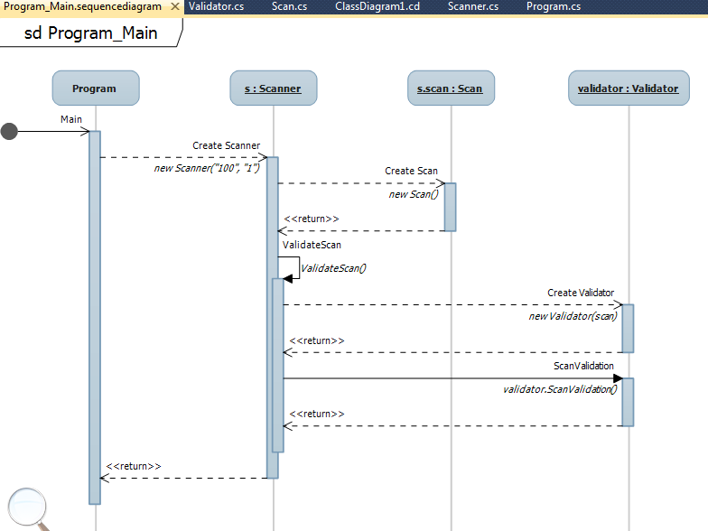 ITC Resources: Sequence Diagram