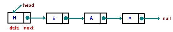 Linked List Node Structure