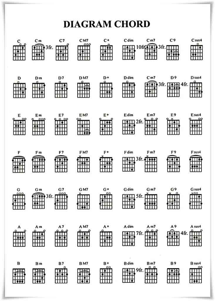 Cara Menghafal Semua Chord Dengan Cepat Kumpulan Chord Reggae
