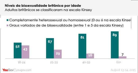 Níveis da bissexualidade britânica pela escala Kinsey