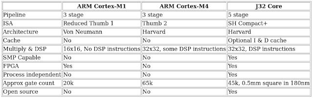 Tabela comparativa entre o ARM Cortex-M1, ARM Cortex-M4 e o J32 Core.