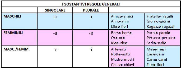 I sostantivi nomi in italiano paperblog for Maschile e femminile esercizi