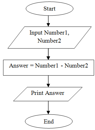 C Program Practicals: Flowchart to subtract two numbers