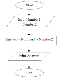 Flowchart to subtract two numbers