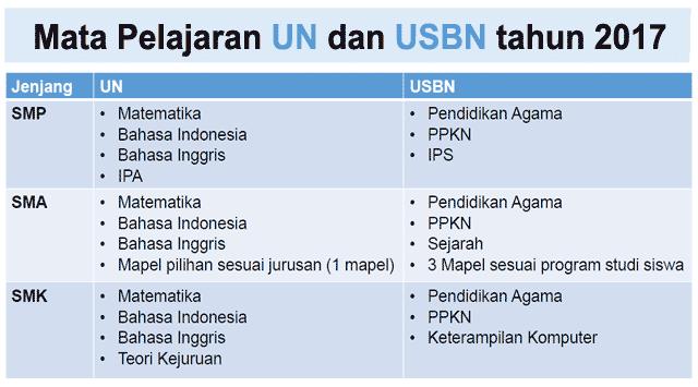 Kompak Usbn Dan Unbk