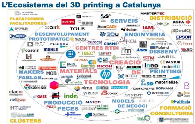 empresas 3D printing Cataluña