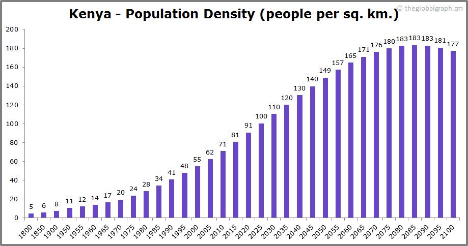 Kenya  Population Density (people per sq. km.)