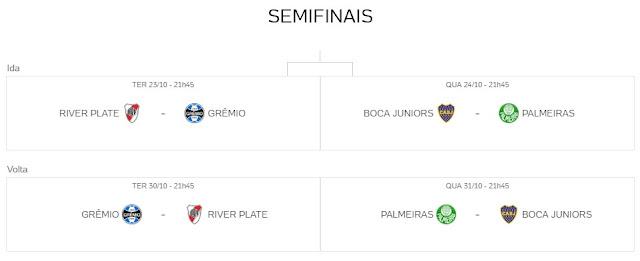 Classificação da Copa Libertadores semifinais