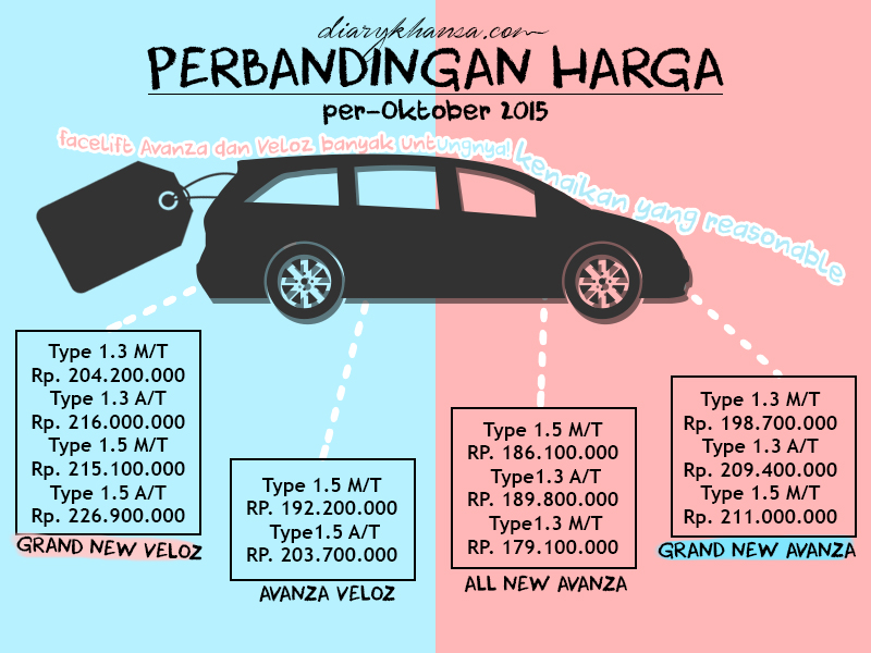 Harga Grand New Avanza