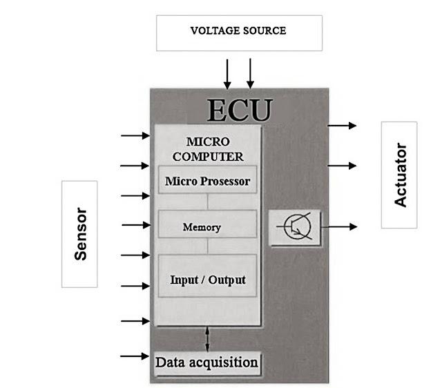 electronic-control-unit