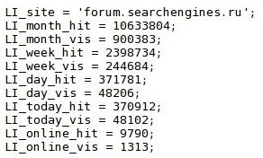 Статистика сайта от LiveInternet