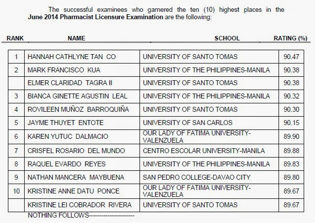 UST grad tops June 2014 Pharmacist board exam