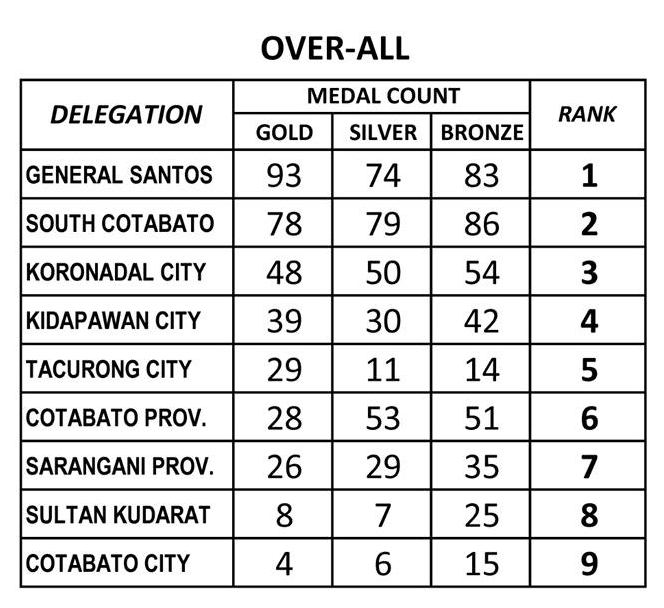 General Santos City is SRAA 2019 overall champion
