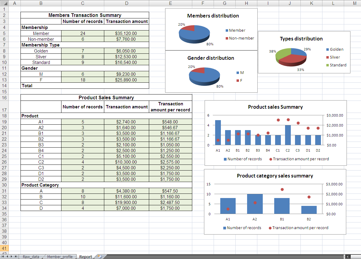 Excel VBA - Generate a report in dashboard format
