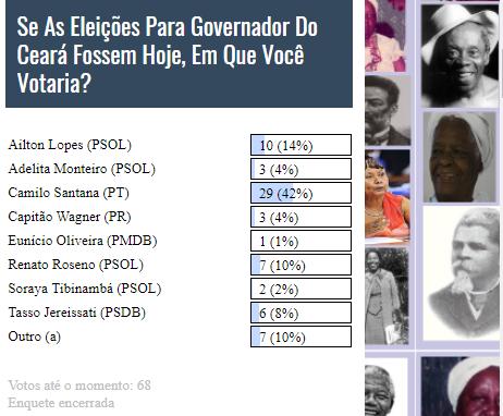Camilo Santana é o candidato preferido ao Governo do Ceará em 2018 em enquete do Blog Negro Nicolau