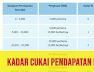Kadar Cukai Pendapatan Individu 2021 LHDN