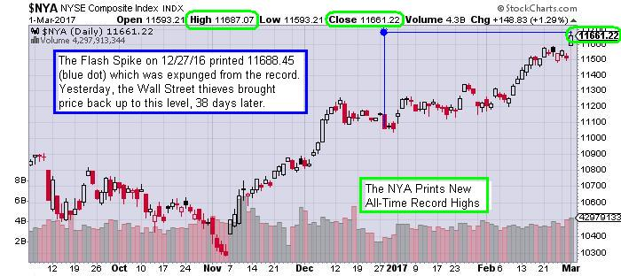 Nya Nyse Composite Index Daily Chart New All Time Record Highs Price Tags The Flash Spike High From December