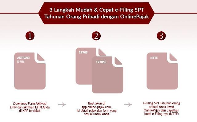 Cara e-Filling SPT Tahunan  Orang Pribadi di situs Online-Pajak.com