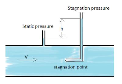 pitot tube image
