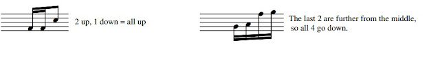 Quavers and semiquavers can also be joined together in the same 'beam'
