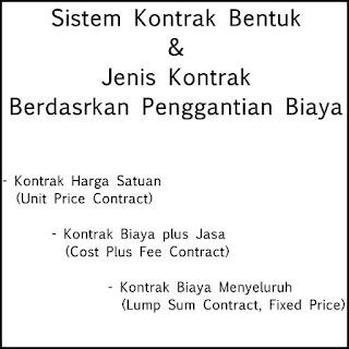 Sistem Kontrak & Jenis Kontrak Berdasarkan Penggantian Biaya