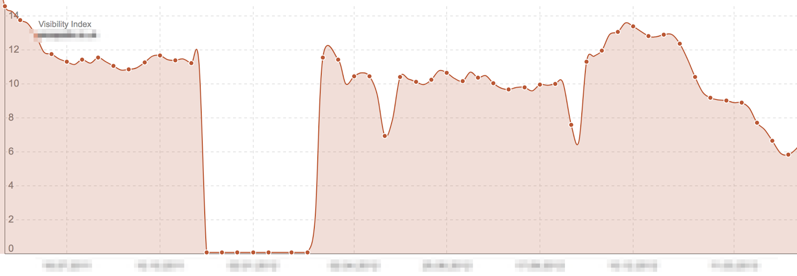Search visibility graph of a strong Google penalty.