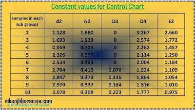 Types of the Control Chart with example - 7 QC Tools & SPC